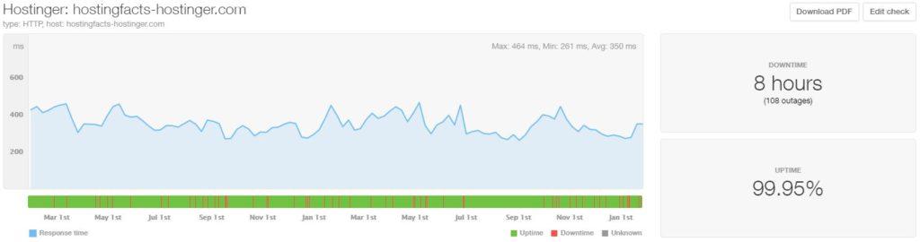 hostinger-performance-24 miesiące