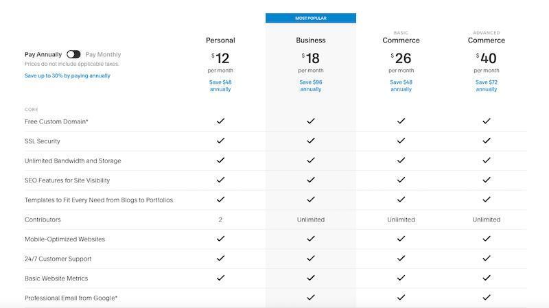 Plany cenowe dla twórców stron internetowych Squarespace
