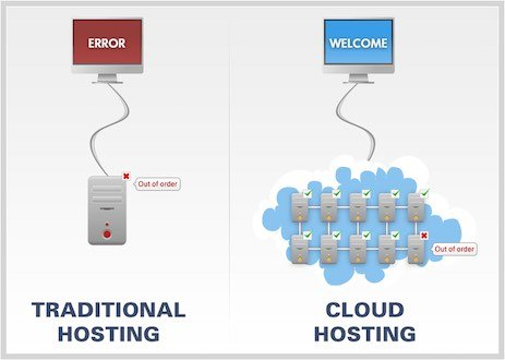 Co to jest Cloud Hosting
