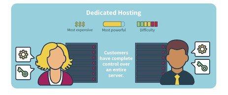 Co to jest hosting dedykowany
