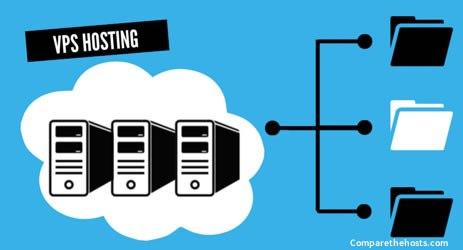 Jak działa hosting VPS