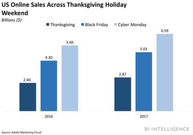 statystyki kupujących online
