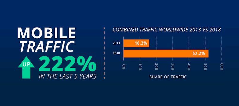 Statystyki ruchu mobilnego