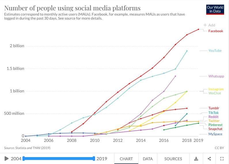 Statystyki użytkowników mediów społecznościowych