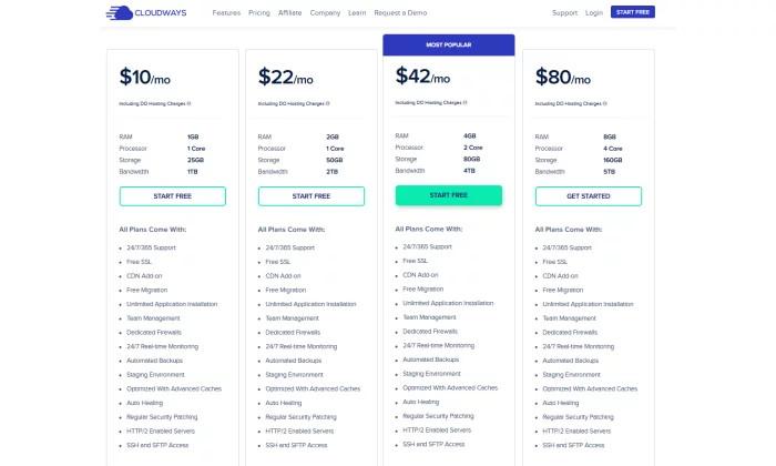 Cennik Cloudways dla najlepszego hostingu WordPress