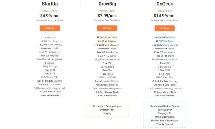 Letnie ceny WP SiteGround dla najlepszego hostingu WordPress
