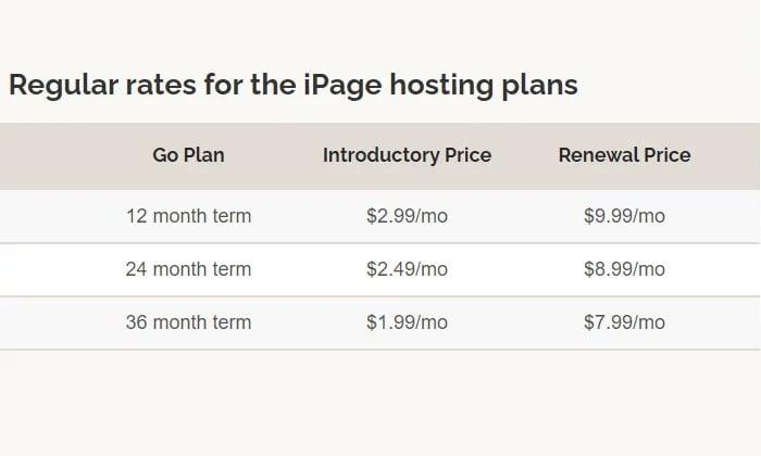 Warunki cenowe iPage dla najlepszego taniego hostingu internetowego